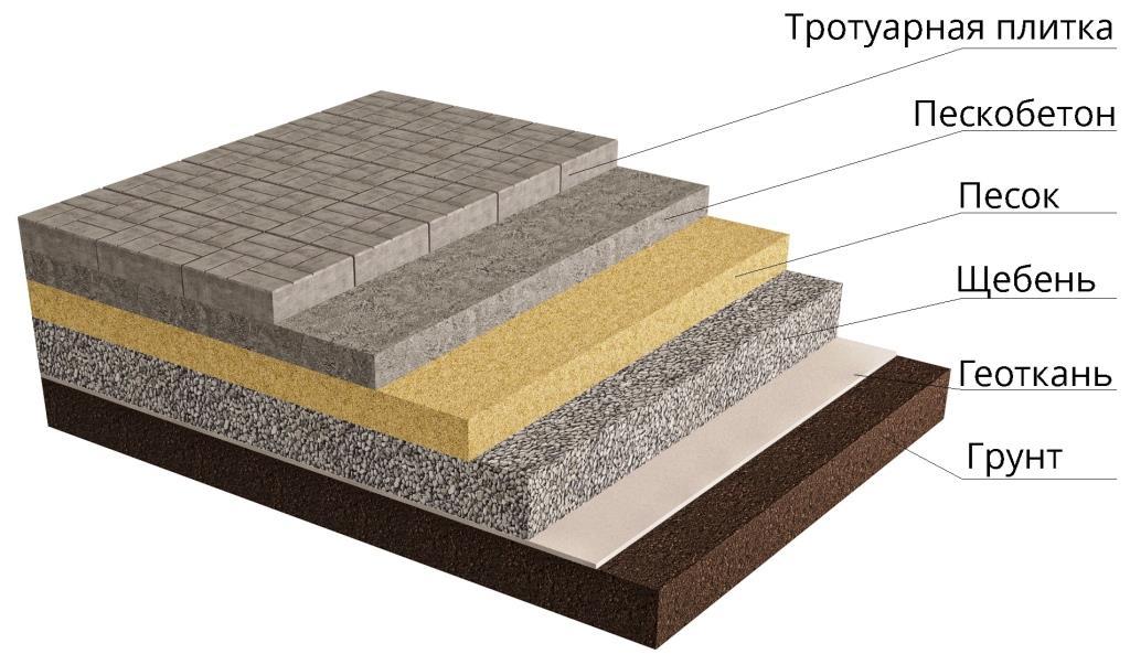 Укладка тротуарной плитки без материала